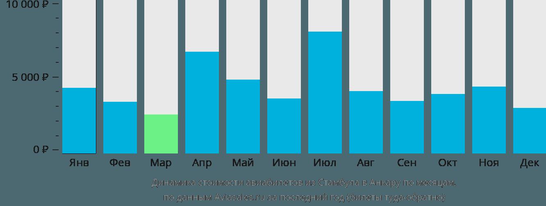 Динамика стоимости авиабилетов из Стамбула в Анкару по месяцам