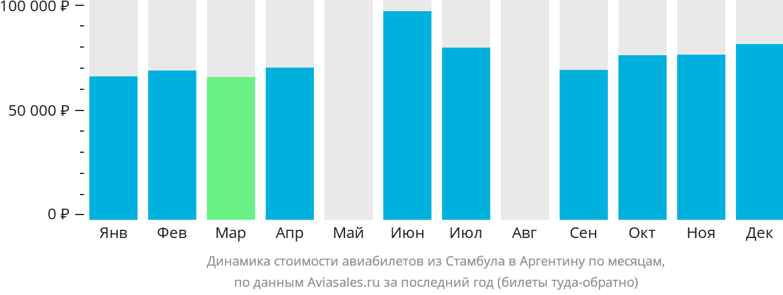Динамика стоимости авиабилетов из Стамбула в Аргентину по месяцам