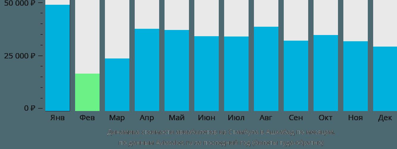Динамика стоимости авиабилетов из Стамбула в Ашхабад по месяцам