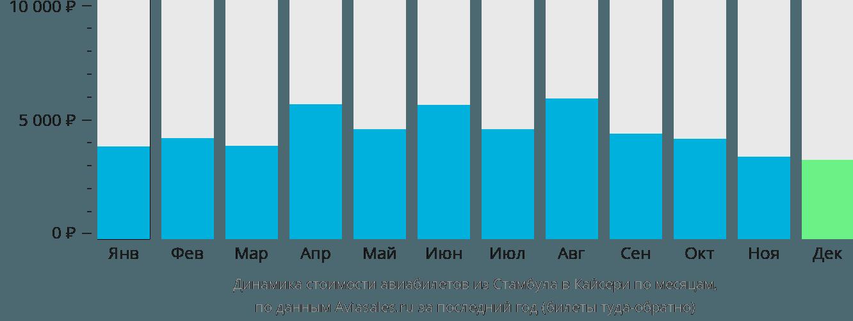 Динамика стоимости авиабилетов из Стамбула в Кайсери по месяцам