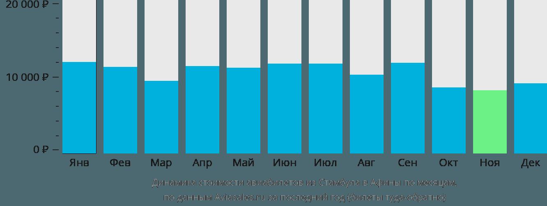 Динамика стоимости авиабилетов из Стамбула в Афины по месяцам