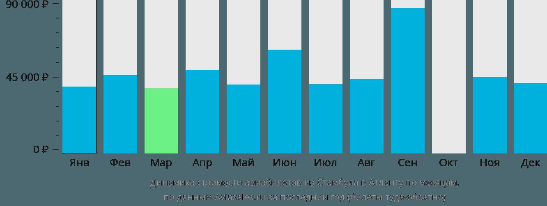 Динамика стоимости авиабилетов из Стамбула в Атланту по месяцам