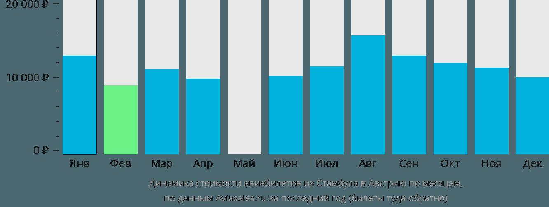Динамика стоимости авиабилетов из Стамбула в Австрию по месяцам