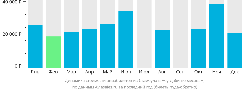 Динамика стоимости авиабилетов из Стамбула в Абу-Даби по месяцам