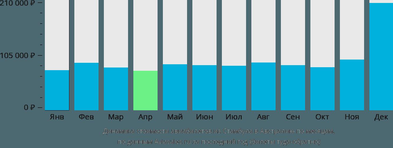 Динамика стоимости авиабилетов из Стамбула в Австралию по месяцам