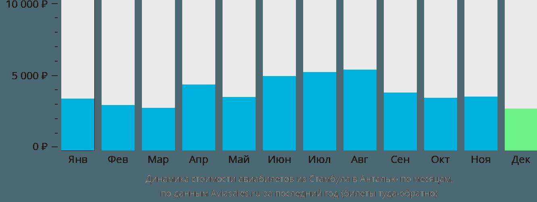 Динамика стоимости авиабилетов из Стамбула в Анталью по месяцам