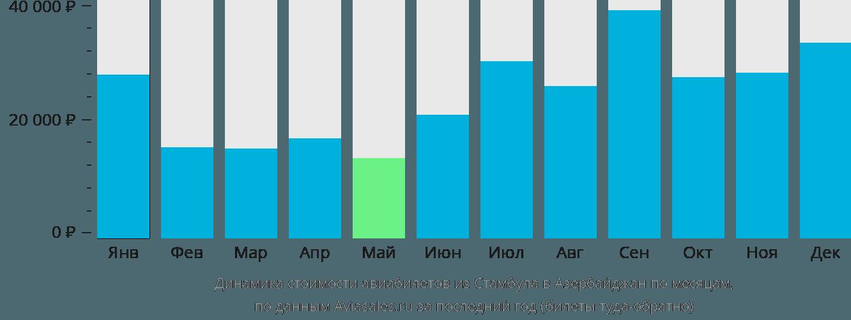 Динамика стоимости авиабилетов из Стамбула в Азербайджан по месяцам