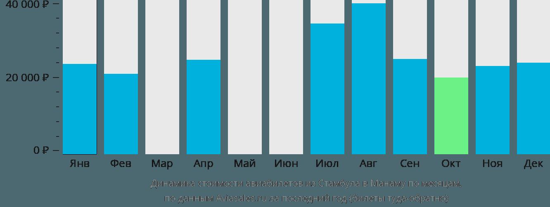 Динамика стоимости авиабилетов из Стамбула в Манаму по месяцам