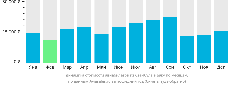 Динамика стоимости авиабилетов из Стамбула в Баку по месяцам