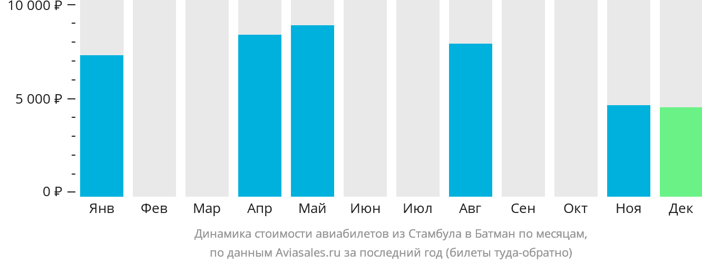 Динамика стоимости авиабилетов из Стамбула в Батман по месяцам