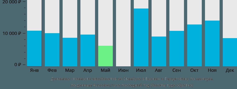 Динамика стоимости авиабилетов из Стамбула в Боснию и Герцеговину по месяцам