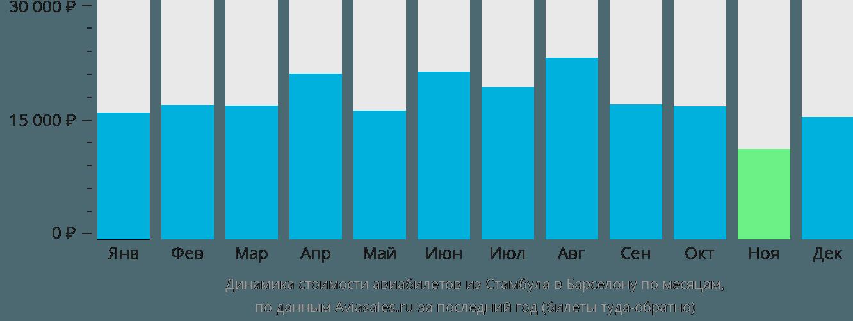 Динамика стоимости авиабилетов из Стамбула в Барселону по месяцам