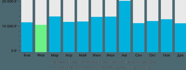 Динамика стоимости авиабилетов из Стамбула в Берлин по месяцам