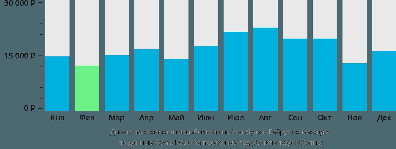 Динамика стоимости авиабилетов из Стамбула в Бейрут по месяцам