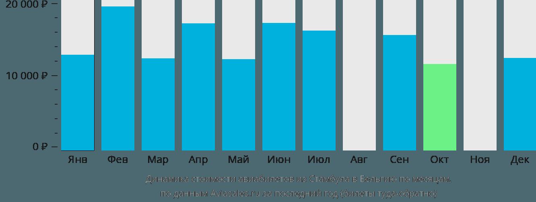 Динамика стоимости авиабилетов из Стамбула в Бельгию по месяцам