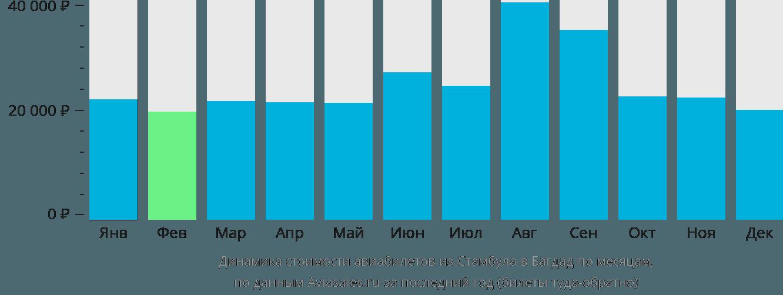 Динамика стоимости авиабилетов из Стамбула в Багдад по месяцам
