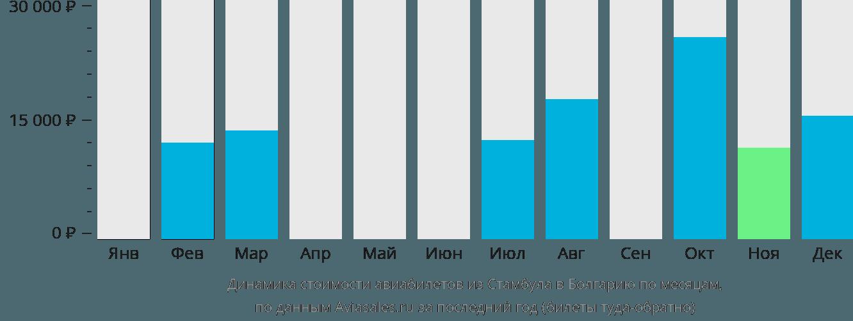 Динамика стоимости авиабилетов из Стамбула в Болгарию по месяцам