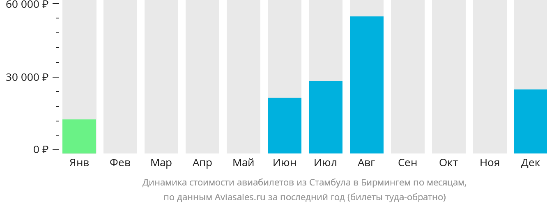Динамика стоимости авиабилетов из Стамбула в Бирмингем по месяцам