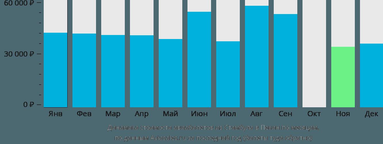Динамика стоимости авиабилетов из Стамбула в Пекин по месяцам