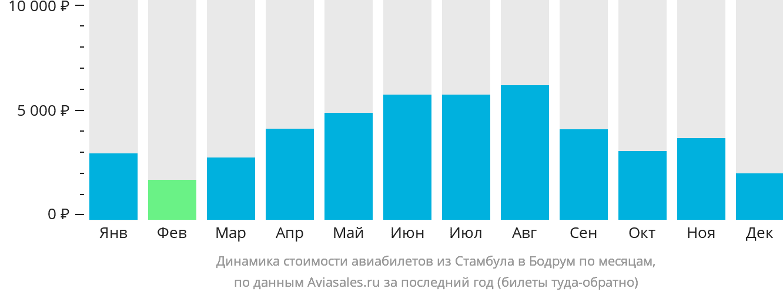 Динамика стоимости авиабилетов из Стамбула в Бодрум по месяцам