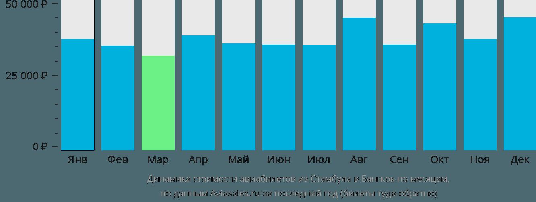 Динамика стоимости авиабилетов из Стамбула в Бангкок по месяцам