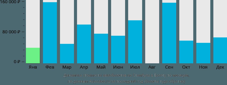 Динамика стоимости авиабилетов из Стамбула в Боготу по месяцам