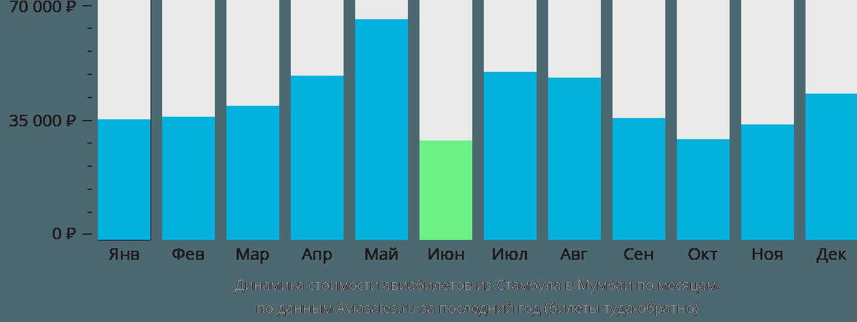 Динамика стоимости авиабилетов из Стамбула в Мумбаи по месяцам