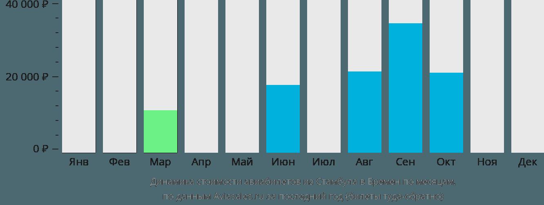 Динамика стоимости авиабилетов из Стамбула в Бремен по месяцам