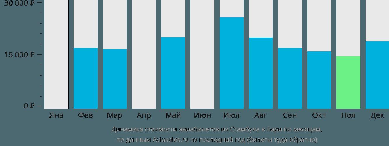 Динамика стоимости авиабилетов из Стамбула в Бари по месяцам