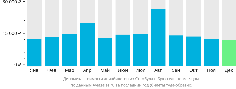 Динамика стоимости авиабилетов из Стамбула в Брюссель по месяцам