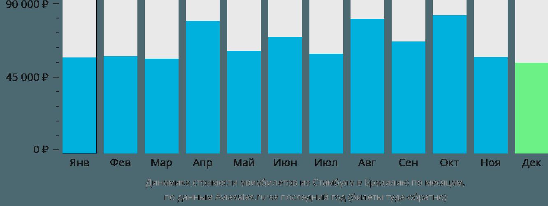 Динамика стоимости авиабилетов из Стамбула в Бразилию по месяцам