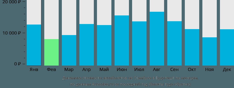 Динамика стоимости авиабилетов из Стамбула в Будапешт по месяцам