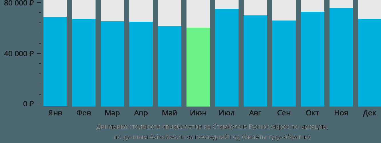 Динамика стоимости авиабилетов из Стамбула в Буэнос-Айрес по месяцам