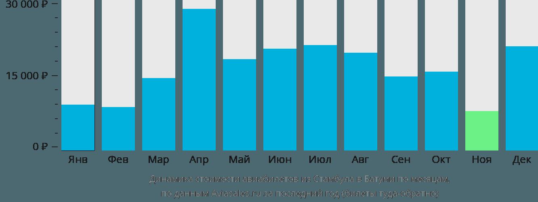 Динамика стоимости авиабилетов из Стамбула в Батуми по месяцам
