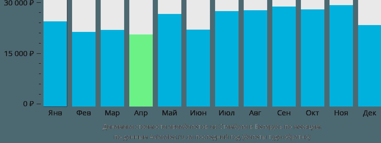 Динамика стоимости авиабилетов из Стамбула в Беларусь по месяцам