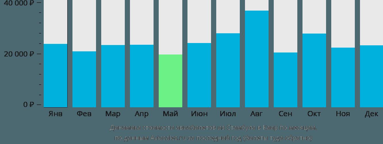 Динамика стоимости авиабилетов из Стамбула в Каир по месяцам