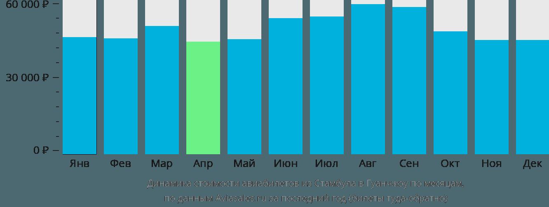 Динамика стоимости авиабилетов из Стамбула в Гуанчжоу по месяцам