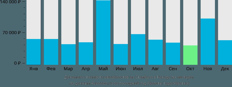 Динамика стоимости авиабилетов из Стамбула в Канаду по месяцам