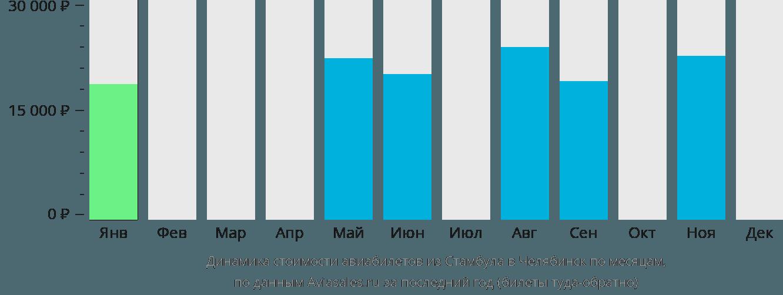 Динамика стоимости авиабилетов из Стамбула в Челябинск по месяцам
