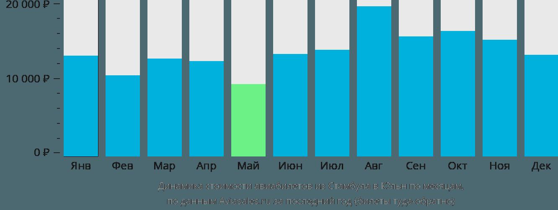 Динамика стоимости авиабилетов из Стамбула в Кёльн по месяцам