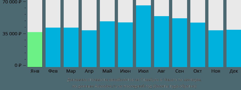 Динамика стоимости авиабилетов из Стамбула в Чикаго по месяцам