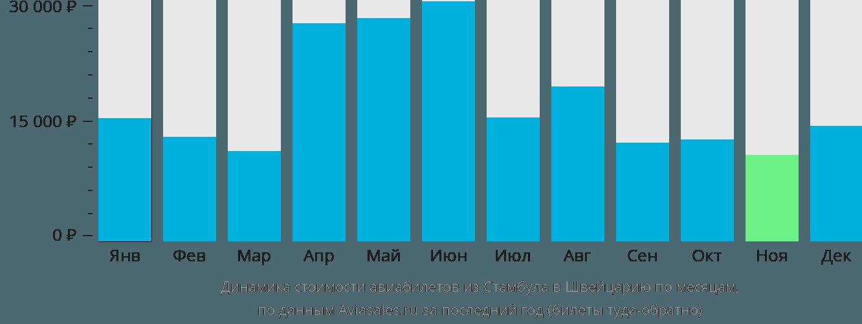 Динамика стоимости авиабилетов из Стамбула в Швейцарию по месяцам