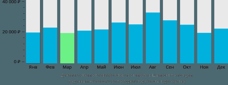 Динамика стоимости авиабилетов из Стамбула в Шымкент по месяцам