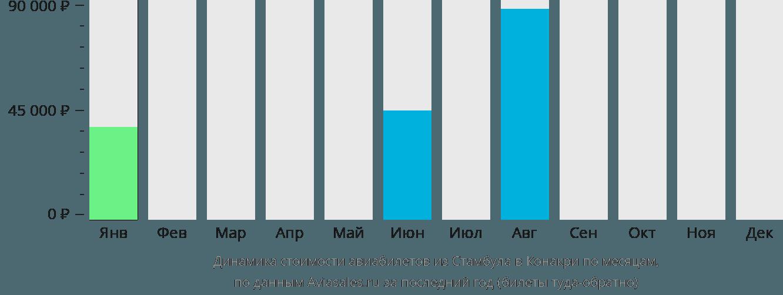 Динамика стоимости авиабилетов из Стамбула в Конакри по месяцам
