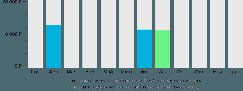 Динамика стоимости авиабилетов из Стамбула в Клуж по месяцам