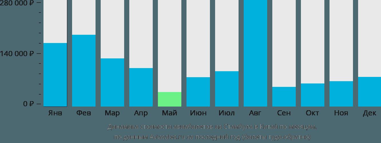 Динамика стоимости авиабилетов из Стамбула в Китай по месяцам