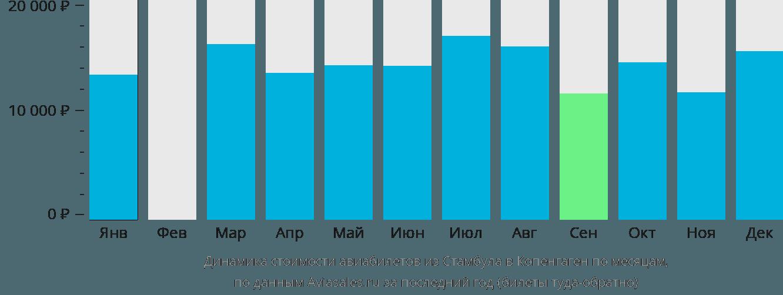 Динамика стоимости авиабилетов из Стамбула в Копенгаген по месяцам