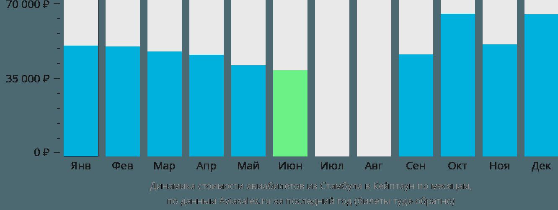 Динамика стоимости авиабилетов из Стамбула в Кейптаун по месяцам