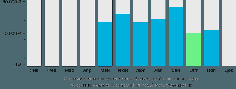 Динамика стоимости авиабилетов из Стамбула в Катанию по месяцам