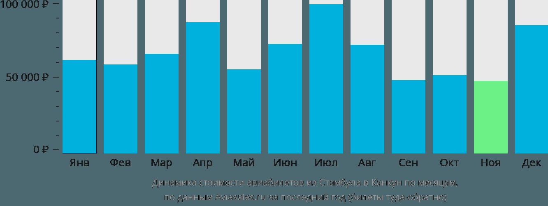Динамика стоимости авиабилетов из Стамбула в Канкун по месяцам
